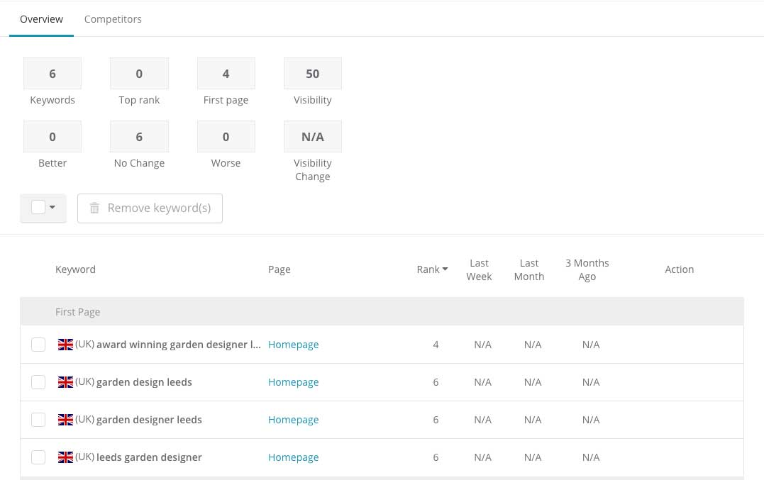 Wordpress-website--maintenance-keywords
